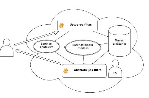 Sarunas modelis